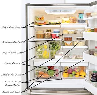 Einkaufsliste - Lebensmittel zum Abnehmen