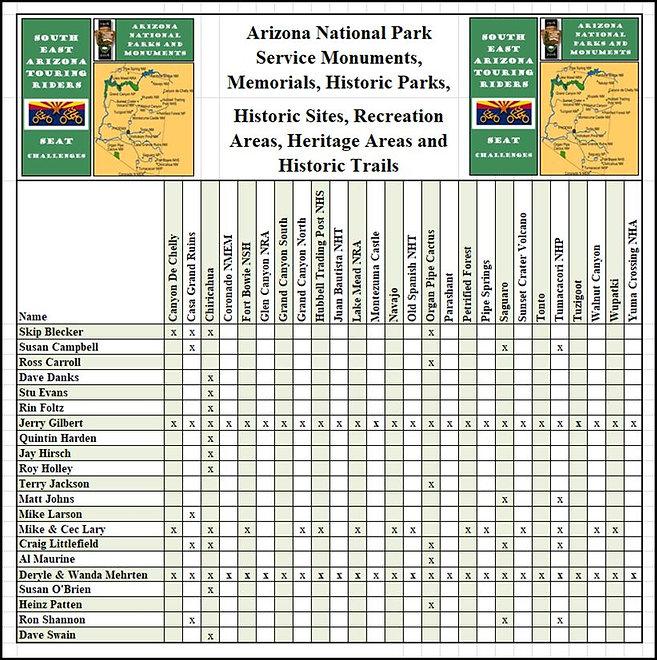 SEAT Challenge Matrix AZ Natl Park Servi
