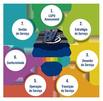 BI LGPD Framework