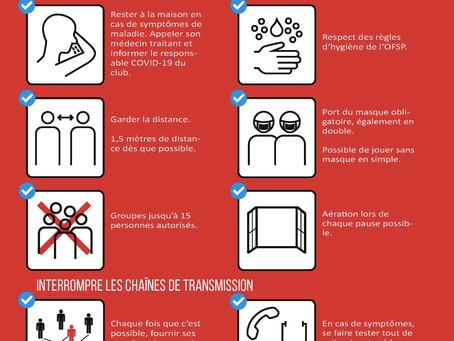 Résumé des mesures pour le badminton