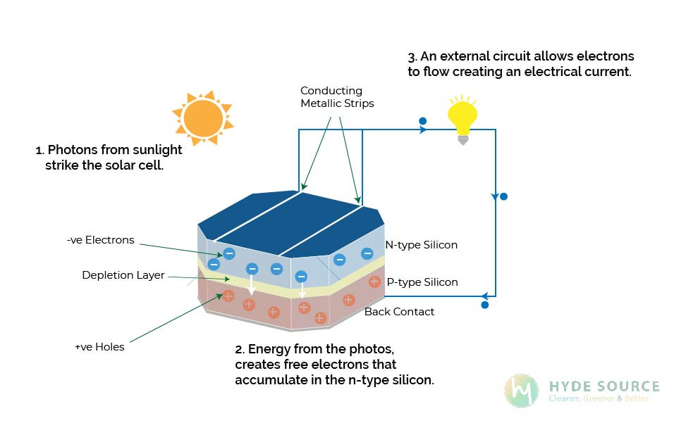 A Diagram that shows different components of a PV Cell and how they work