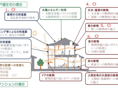 #3 省エネ対策項目のご参考に【東京都市整備局サイト引用】