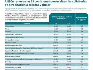 Plazos de resolución de acreditaciones de la ANECA (1er trimestre 2021)