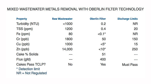 MIXED-WASTEWATER-METALS-REMOVAL-WITH-OBE
