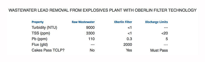WASTEWATER-LEAD-REMOVAL-FROM-EXPLOSIVES-