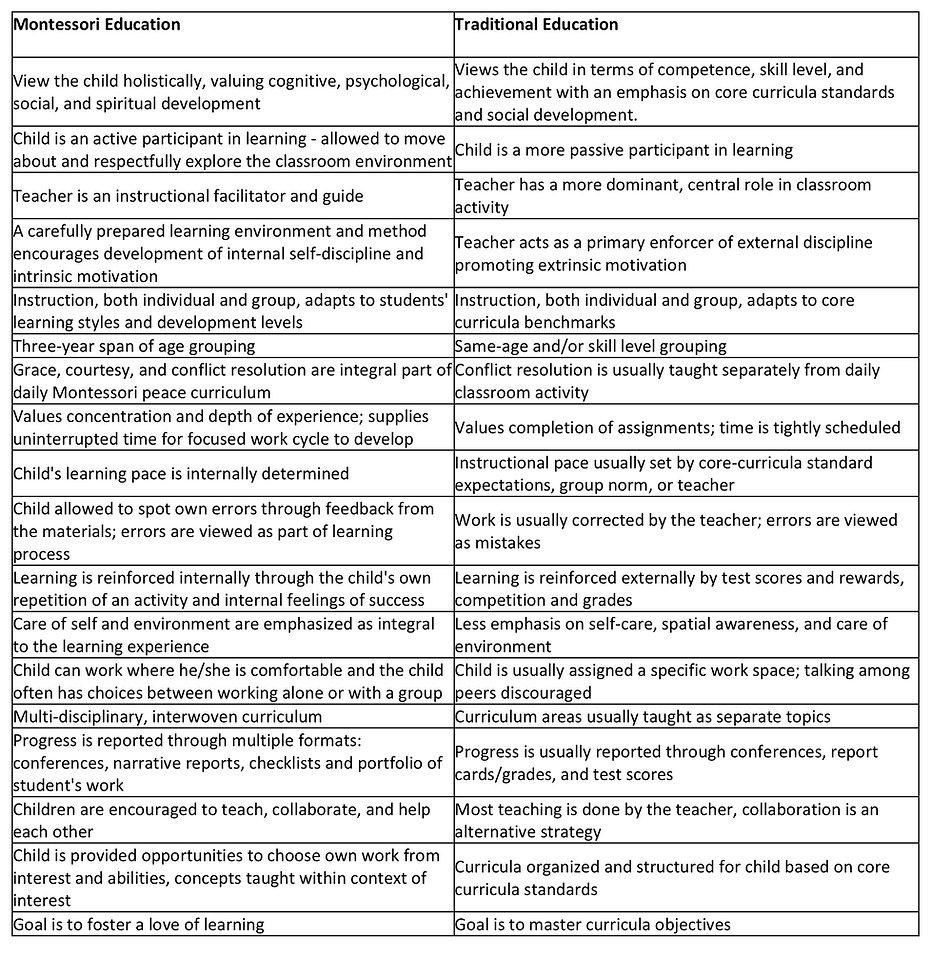 Montessori-vs.-Traditional-Education.jpg
