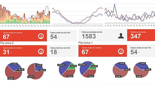 Licencia Dashboard Ontrace Anual