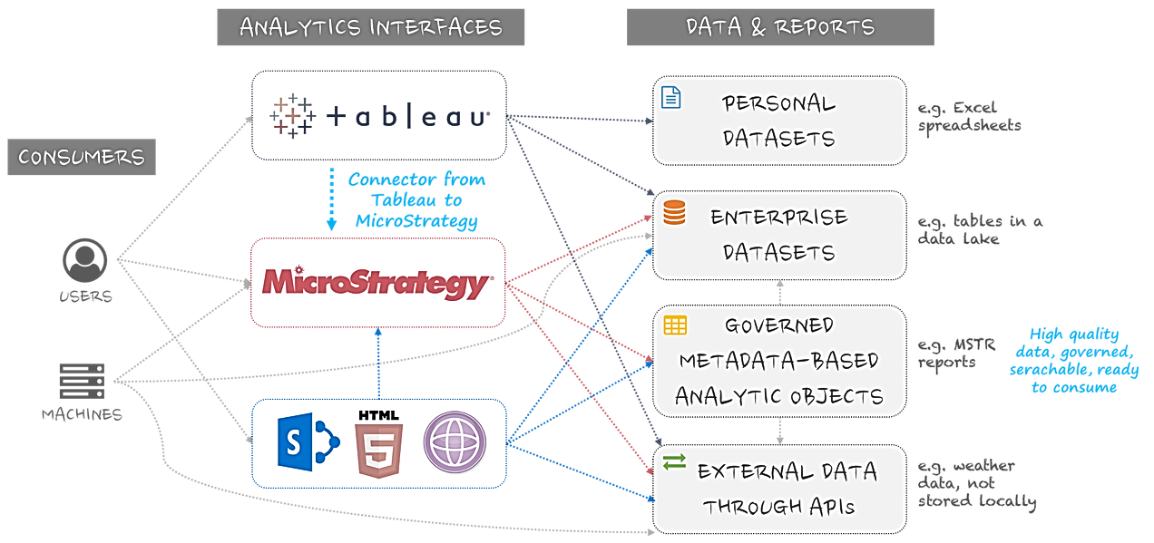 MicroStrategy - Tableau  Don't fight them, join them