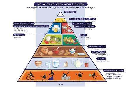 Het belang van voeding en hydratatie als je fiets.