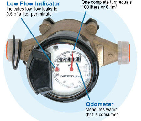 A Beginner's Guide To Reading Your Water Meter... And How It Will Save You Money!