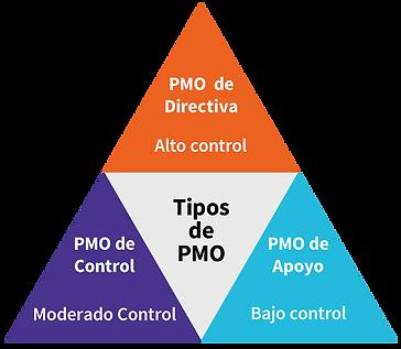 triangulo PMO0022-min.png