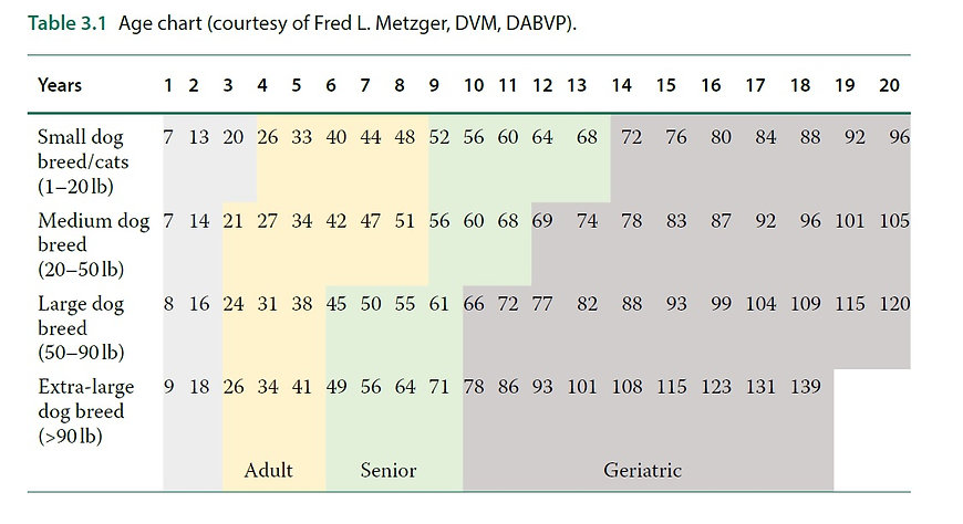 Light of Life Vet: Age Chart for dogs and cats