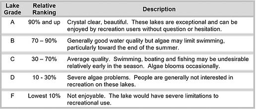 Lake Grade Legend.png