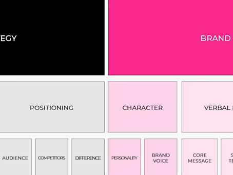 How To Successfully Rebrand : A Strategic And Tactical Guide