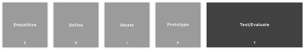 Victor Alejandro Cortes User Experience UX Research Portfolio Design Thinking