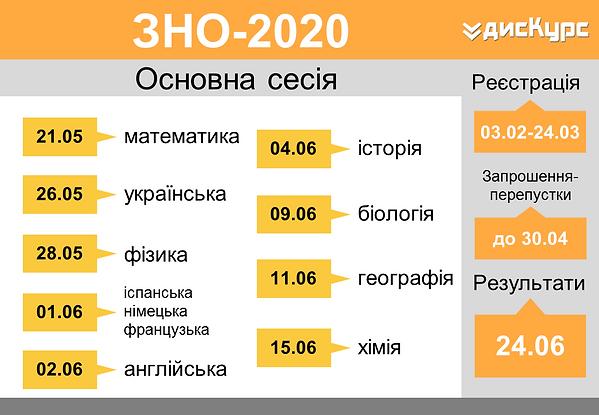 rozklad-ZNO2020.png