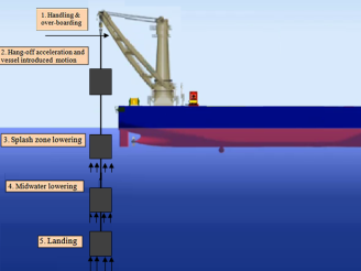 Stages of offshore lifting process