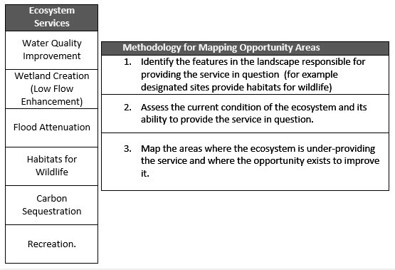 Ecosystem Services Opportunities Maps