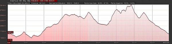Profil du Trail du Vélan 45 km