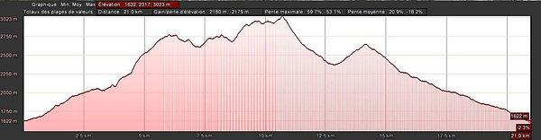 Profil-Trail-Velan-petit-21km.jpg