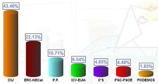 Percentatge de vots