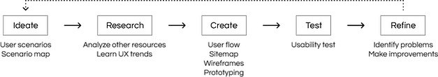 UX/UI process