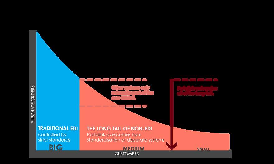 (new)EDI long tail graph.png