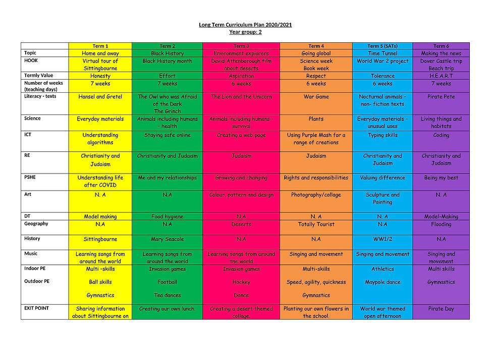 Long term curriculum planner year 2-1.jp