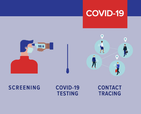 How much screening for Covid-19 is necessary for your organization?