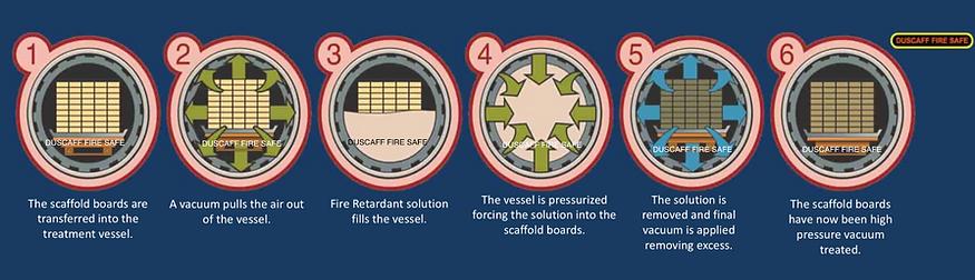 3 TREATMENT PROCESS - DUSCAFF FIRE SAFE_