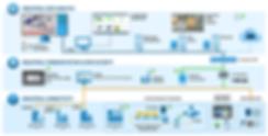 Standard Architecture as per smartfactor
