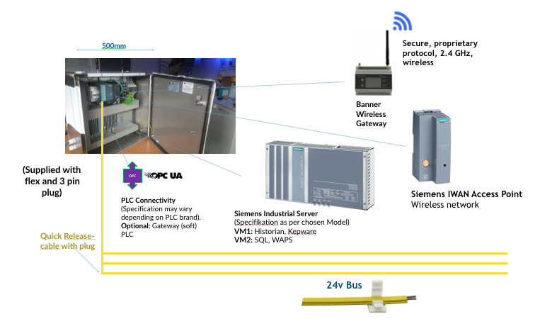 All-in-One IoT-Schrank mit Siemens Industrial Server, Siemens IWAN Access Point, Banner Wireless Gateway, WAPS-, Konnektivity- und Historian-Software.