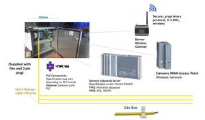 All-in-One IoT-Schrank mit Siemens Industrial Server, Siemens IWAN Access Point, Banner Wireless Gateway, WAPS-, Konnektivity- und Historian-Software.