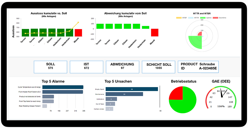 UNICO dashboard provides real-time feedback to operators on shopfloor