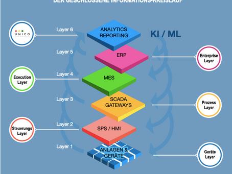 Warum industrielle IoT-Technologie entscheidend ist für den Erfolg der Schweizer KMUs