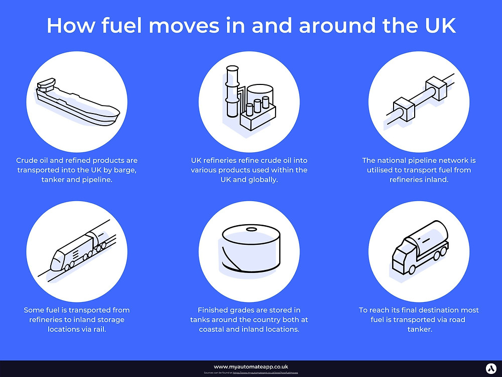 How fuel moves around the UK