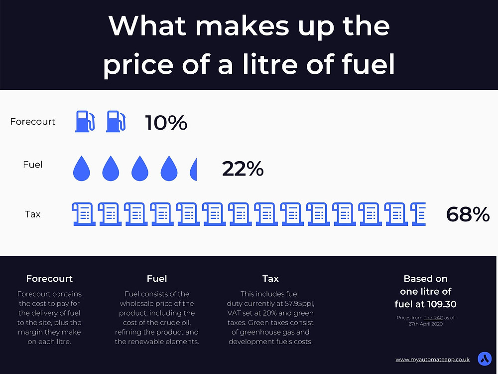What makes up the price of fuel