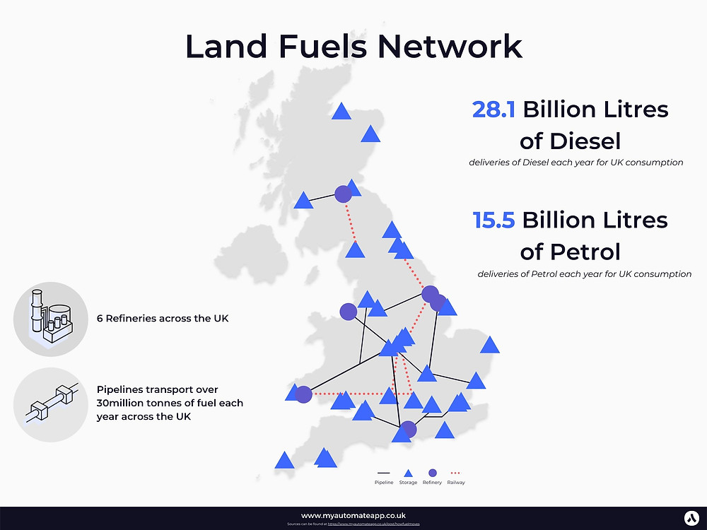 How fuel is imported into the UK