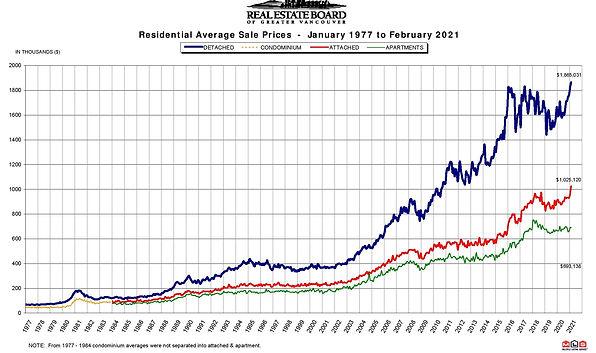REBGV-Stats-Pkg-February-2021-page-009_e