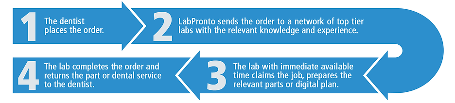 LabPronto_OnePager_flow_2.png