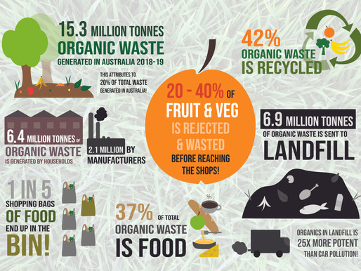 The Reality of Food Waste in Australian Landfills