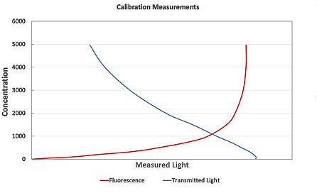 UV and Transmitted Light Calibration Curves