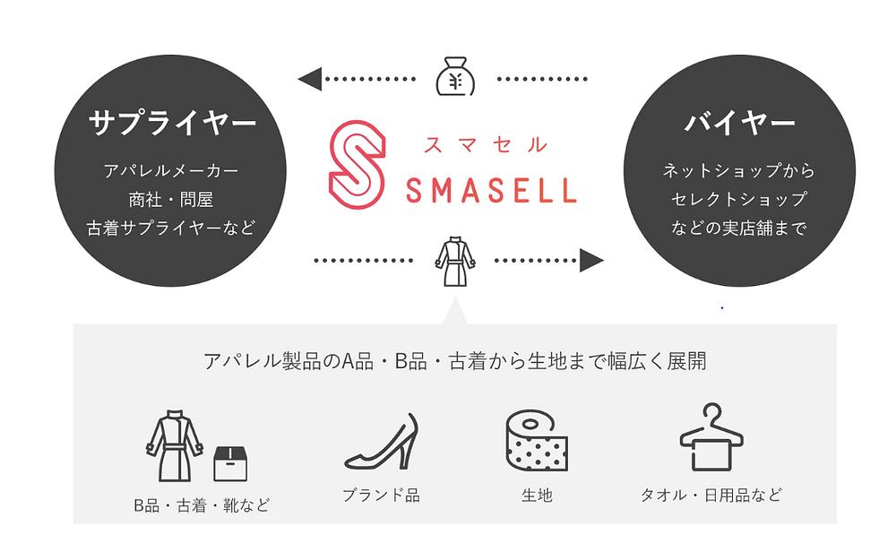SMASELL(スマセル)概要