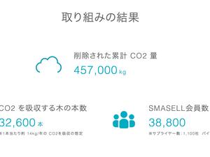【プレスリリース】コロナ禍の在宅副業で個人のアパレルバイヤーが急増!450トン以上のCO2排出量を削減