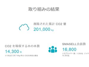 アパレル在庫の廃棄課題を解決するスマセルで200トン以上のCO2排出量を削減