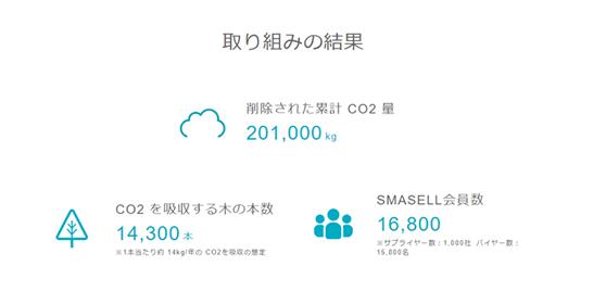 CO2排出量削減_合計200トン以上を突破