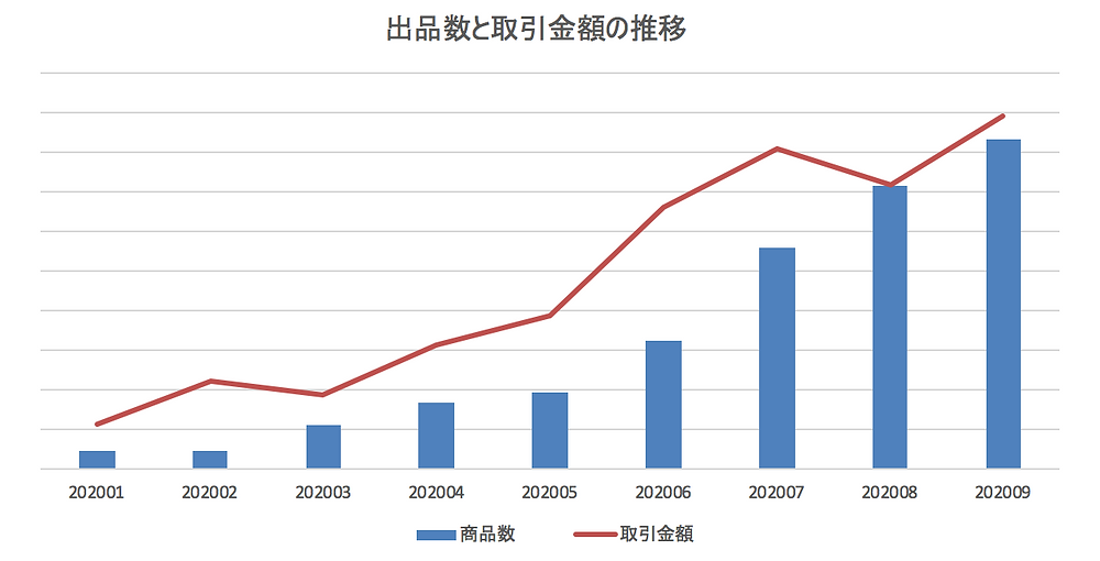 ※2020年1月から9月の出品数と売上高推移(数値は非公開)