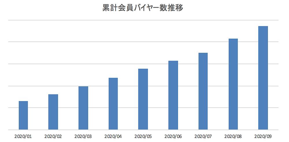 ※2020年1月から9月の会員バイヤー数推移