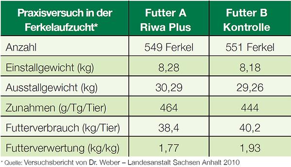 Agrarengel-Tabelle-Fuetterungsversuch.pn