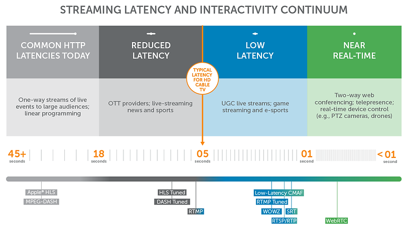 latency-continuum-2019-with-protocols-11